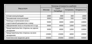 Стоимость развода в беларуси в 2020 году через загс