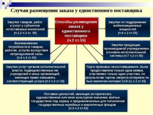 Заключение контракта в случае выполнения аварийных работ по 223 фз