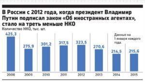 Сколько нко в россии 2020