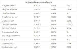 Минимальная пенсия в красноярске