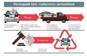 Что нужно чтобы списать автомобиль в утиль без документов