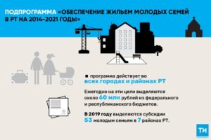 Субсидии на ипотеку в 2020 году хмао