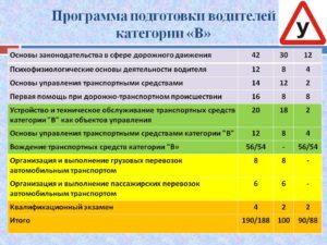 Квалификация водителей по категориям