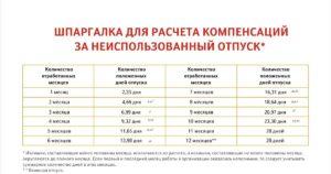 Сколько дней компенсации при увольнении временных работников