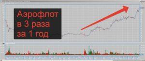 Как заработать на бирже ммвб