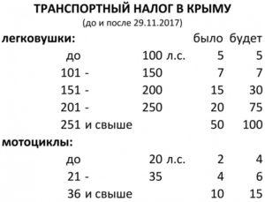 Как оплатить транспортный налог в крыму