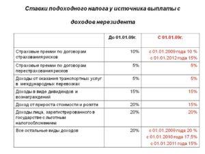Облагается ли премия налогом 13 процентов