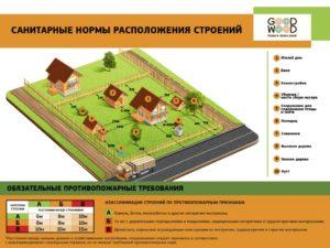 Нормы размещения строений на земельном участке ижс 2020