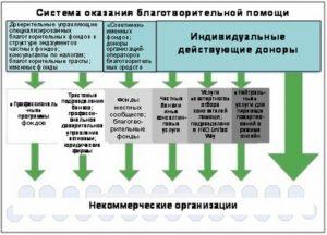 Как создать благотворительный фонд с нуля в россии