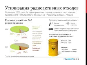 Способы утилизации ядерных отходов