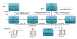 Реализация недвижимости физическим лицом юридическому ндс