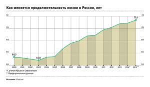 Как увеличилась продолжительность жизни в россии