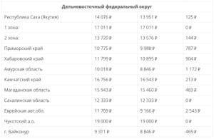 Начисление минимальной пенсии в нижегородской области