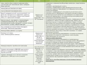 Компенсация за твердое топливо инвалидам