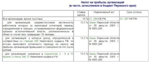 Закон пермского края о пониженной ставке налога на прибыль