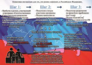 Выплаты участникам программы переселения соотечественников