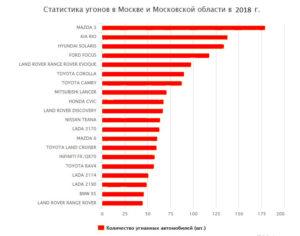 Сколько дают за угон автомобиля в россии 2020