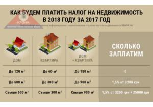 Площадь не облагаемая налогом на недвижимость