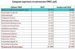 Средняя зарплата в рф по годам росстат