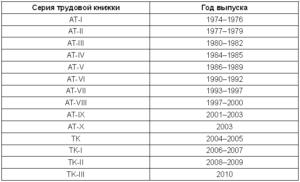 Как узнать серию и номер трудовой книжки