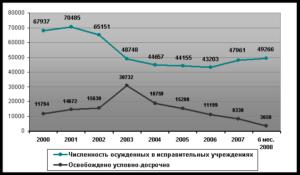 Статистика удо в россии
