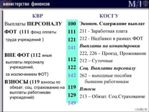 Статья 226 бюджетной классификации расшифровка