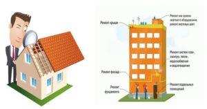 Срок гарантийного ремонта по ремонту крыши