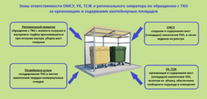 Заявлениео о переносе контейнерной площадки для сбора мусора
