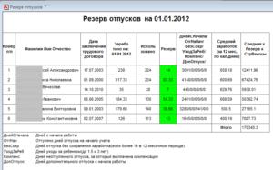 Пример расчета резерва отпусков на 2020 год в казенном учреждении