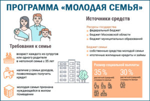 Программа молодая семья 2020 условия волгоград