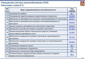 Список оквэд под подающие под усн доходы