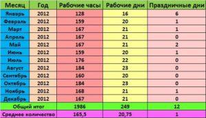 Сколько должен работать человек в месяц