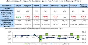 Анализ рынка коммерческой недвижимости московской области 3 квартал 2020
