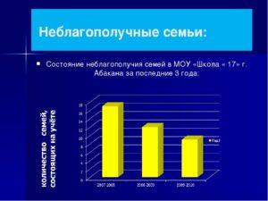 Сколько неблагополучных семей в россии