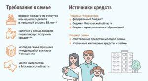 Программа молодая семья волгоград официальный