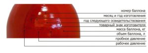Что означает дата на огнетушителе