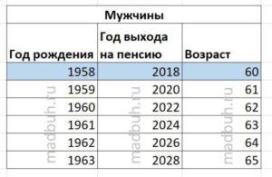 Какая будет пенсия рожден 1961 года стаж 25 лет