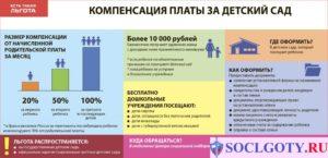 Заявление на компенсацию платы за содержание детей в детском саду
