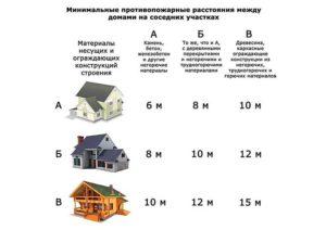 Минимальные расстояния от гаража до многоквартирного жилого дома