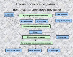 Кто должен составлять договора в организации