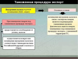 Таможенная процедура экспорта