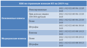 1 превышения 300000 рублей кбк за 2020