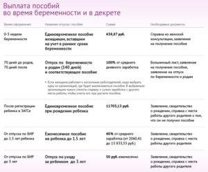 Перерасчет декретных выплат в какой срок