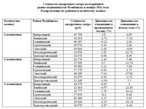 Сколько квадратных метров положено на человека в беларуси 2020