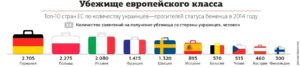 Статус беженца в европе для русских