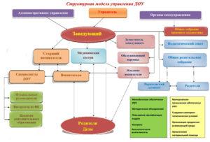 В какой организационно правовой форме университету учредить частный детский сад