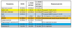 Подоходный налог с зарплаты в казахстане и доход на прибыль