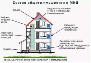 Здание кухни к какому статусу объекта относится
