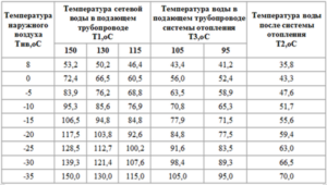 Сколько градусов батареи в ногоквартирном доме