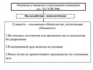 Наказание за нарушение подписки о невыезде